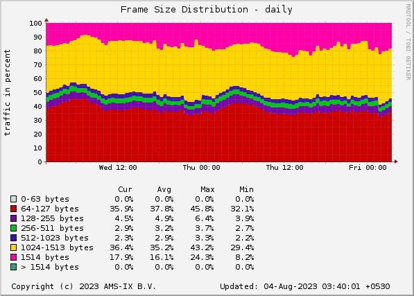 AMS-IX India sFlow Statistics - Frame Size Distribution